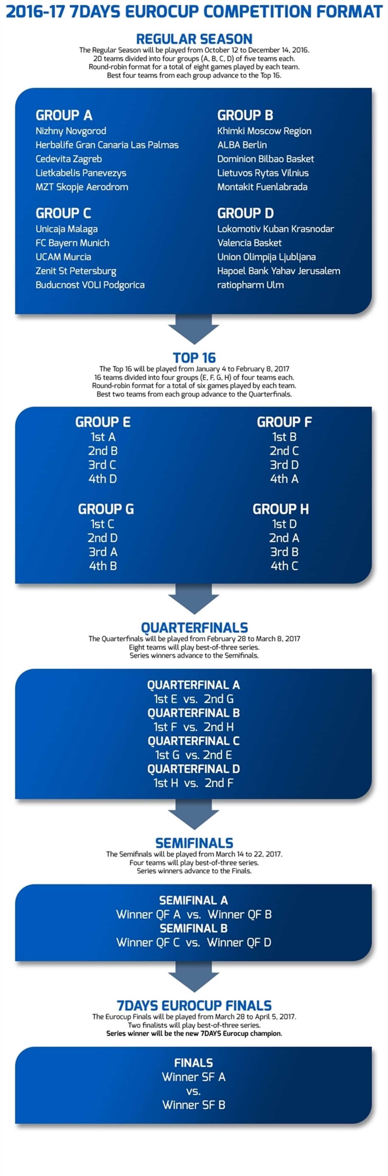 eurocup-format