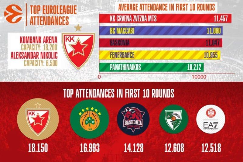 chiffres-euroleague