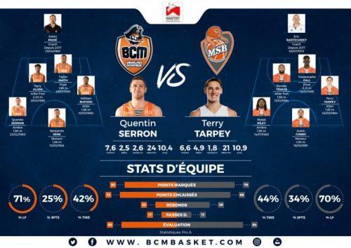 Limoges obligé de jouer deux matchs en même temps ce mardi — Basket