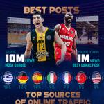 Basketball Champions League: La France cinquième pays sur les réseaux sociaux