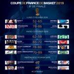 8e de finale Coupe de France: Limoges passe à la trappe à Monaco