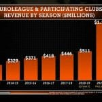 Euroleague: Une projection de Forbes donne un revenu global de 880M€ dans sept ans
