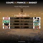 Coupe de France: Dijon, Limoges, Monaco et Strasbourg directement au Top 8