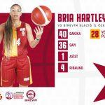 Féminines: 36 points pour Bria Hartley dans le championnat turc