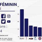 LFB: Le Tango Bourges Basket est toujours dominant sur les réseaux sociaux