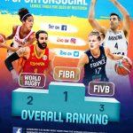 La FIBA N°1 des fédérations internationales sur les réseaux sociaux