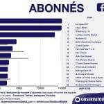 Réseaux sociaux: le trio Limoges, Villeurbanne, Strasbourg en tête en mars