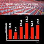 Sondage: 14,1% des Français prêts à regarder du basket à la TV même à huis-clos
