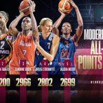 Euroleague féminine : Sandrine Gruda 3e meilleure marqueuse de tous les temps