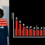Sandrine Gruda connue de 4% des Français et Yannick Souvré par 2%