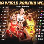 Ranking FIBA mondial féminin : La France toujours 5e