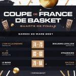 Coupe de France : ASVEL, Dijon, Orléans et Montpellier qualifiés
