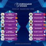 Euroleague féminine : Ekaterinburg pour Lattes-Montpellier, Fenerbahce pour Basket Landes !