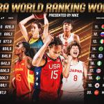 Féminines : la France toujours 5e au classement FIBA